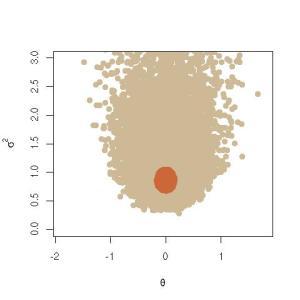 Empirical HPD region