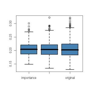 Boxplot of three estimates of E[X]