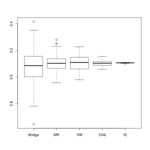 box-plot comparing Bayes factor approximations