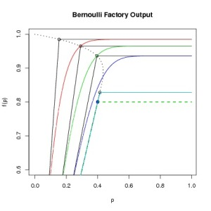 Further Bernoulli factories