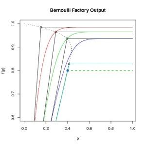 Further Bernoulli factories