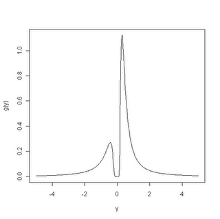 Reciprocal or inverse normal distribution
