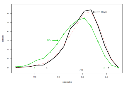 Bayesian inference and the parametric bootstrap