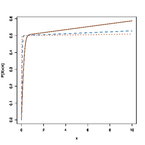 posterior predictive p-values (1/2)