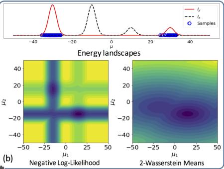 sliced Wasserstein estimation of mixtures